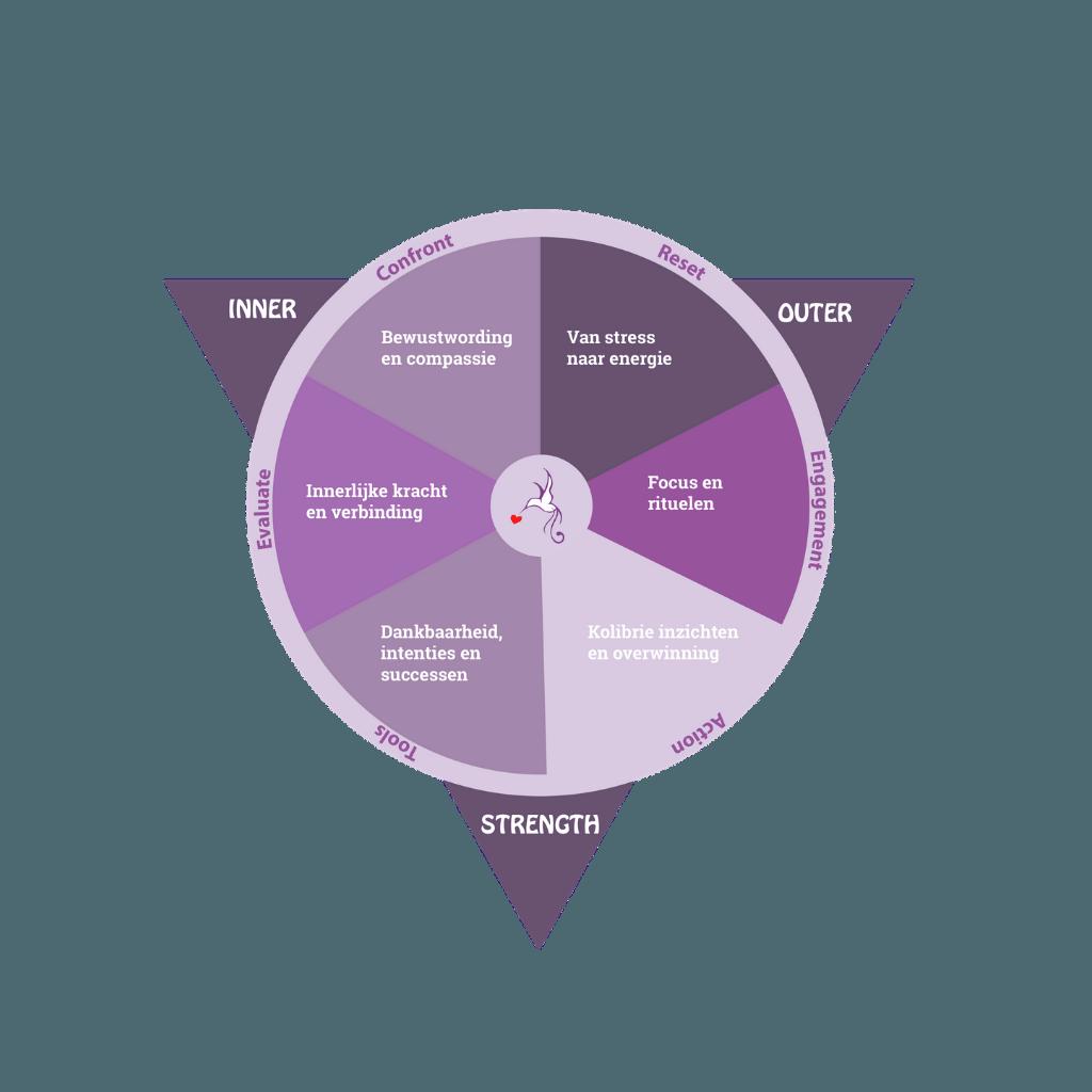 MunayQi - Natuurgeneeskunde en Stress Transformatie - Purmerend